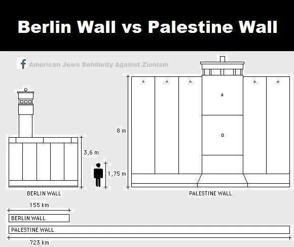 Berlin vs Israeli Separation wall