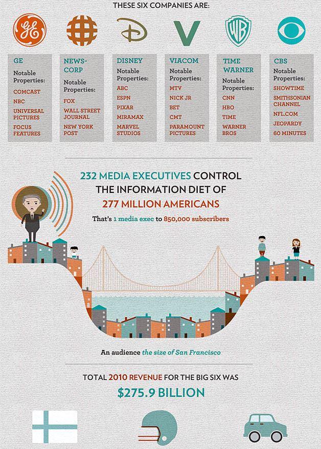 Corporate Media Control